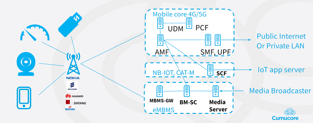 Private mobile network implementation diagram